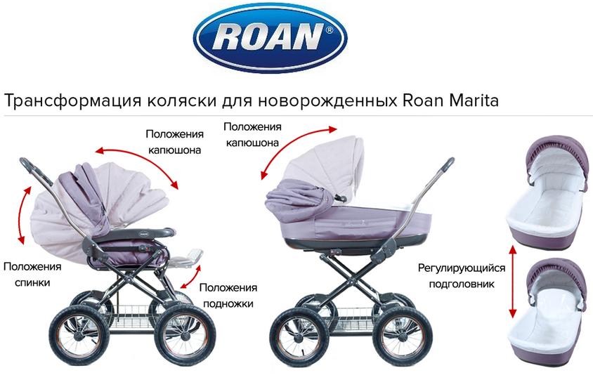 фото запчастей для коляски roan